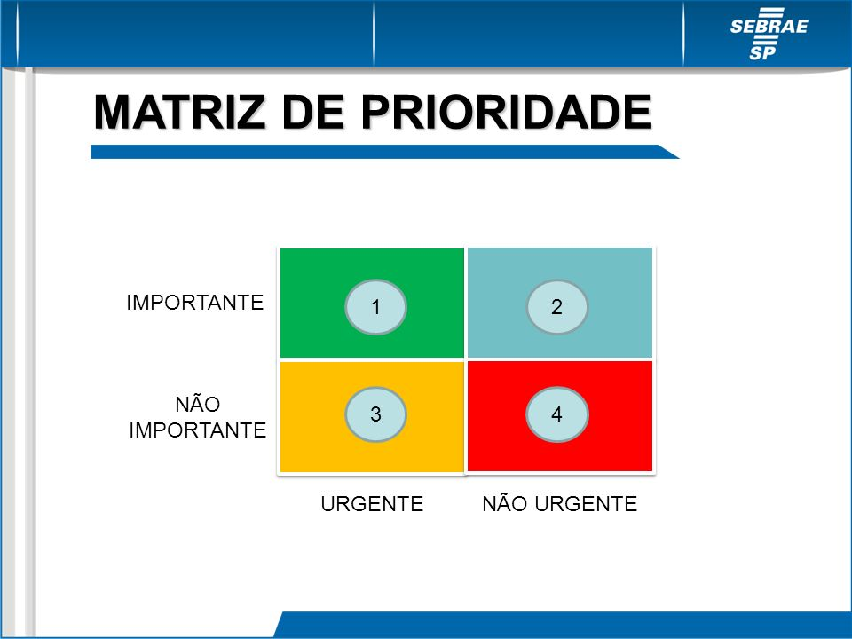 MATRIZ DE PRIORIDADE 1 2 IMPORTANTE NÃO IMPORTANTE 3 4 URGENTE