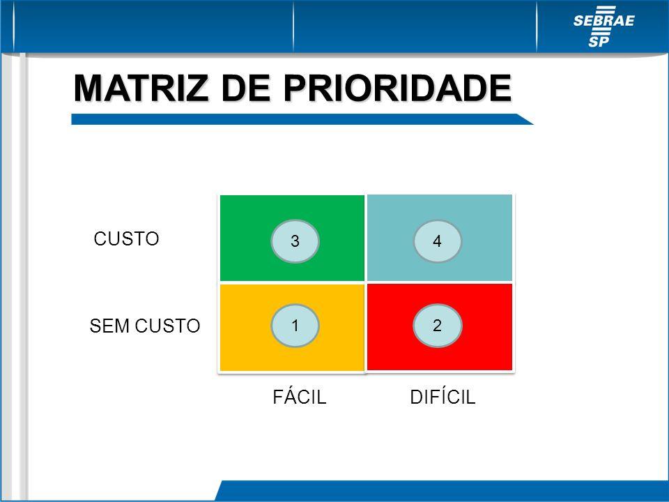 MATRIZ DE PRIORIDADE 3 4 CUSTO 1 2 SEM CUSTO FÁCIL DIFÍCIL