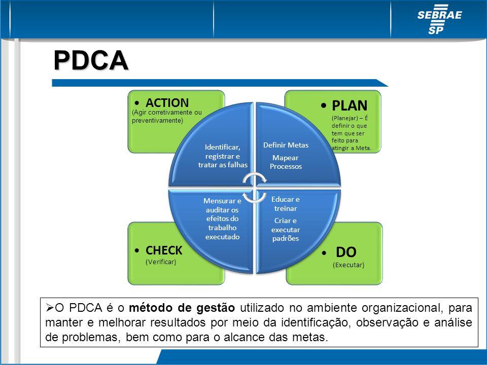 PDCADO (Executar) CHECK (Verificar)