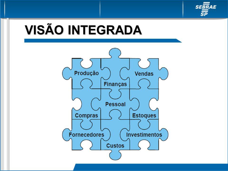 VISÃO INTEGRADA
