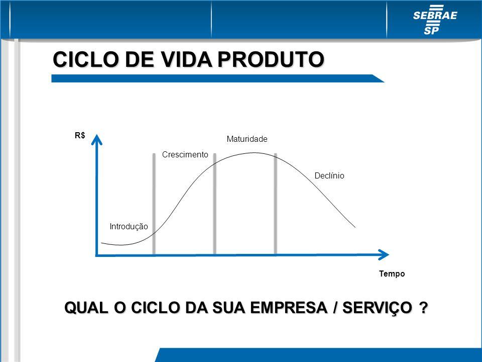 CICLO DE VIDA PRODUTO QUAL O CICLO DA SUA EMPRESA / SERVIÇO R$