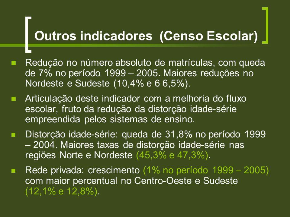 Outros indicadores (Censo Escolar)
