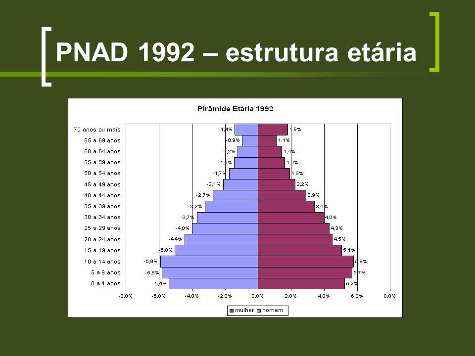 PNAD 1992 – estrutura etária