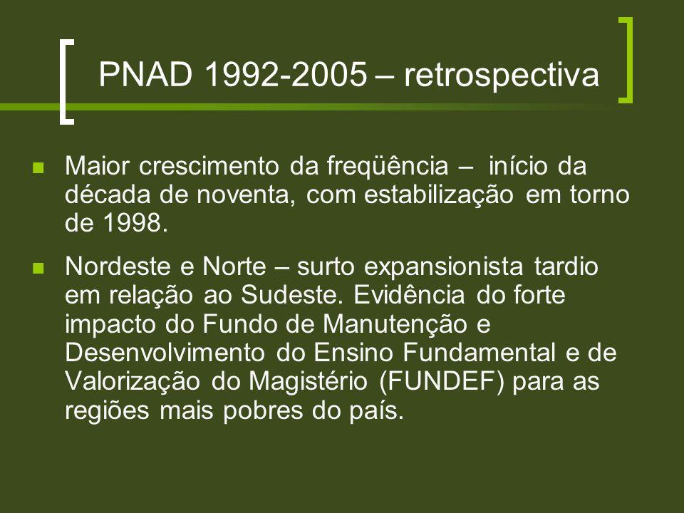 PNAD 1992-2005 – retrospectiva Maior crescimento da freqüência – início da década de noventa, com estabilização em torno de 1998.