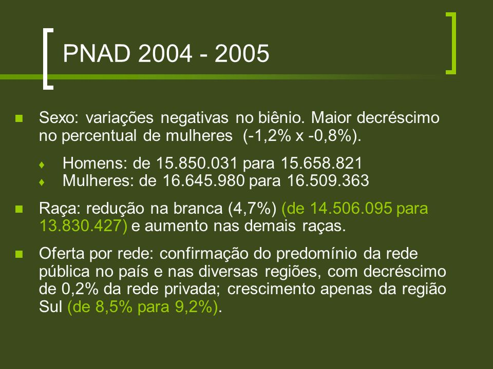 PNAD 2004 - 2005 Sexo: variações negativas no biênio. Maior decréscimo no percentual de mulheres (-1,2% x -0,8%).
