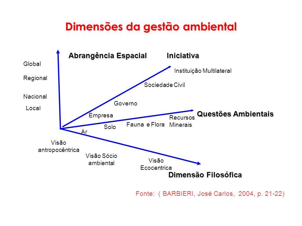 Dimensões da gestão ambiental