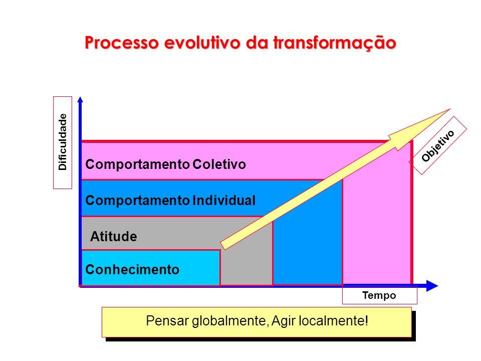 Processo evolutivo da transformação