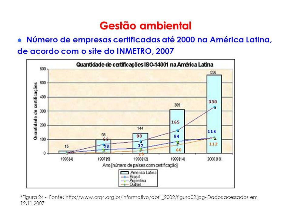 Gestão ambiental Número de empresas certificadas até 2000 na América Latina, de acordo com o site do INMETRO, 2007.