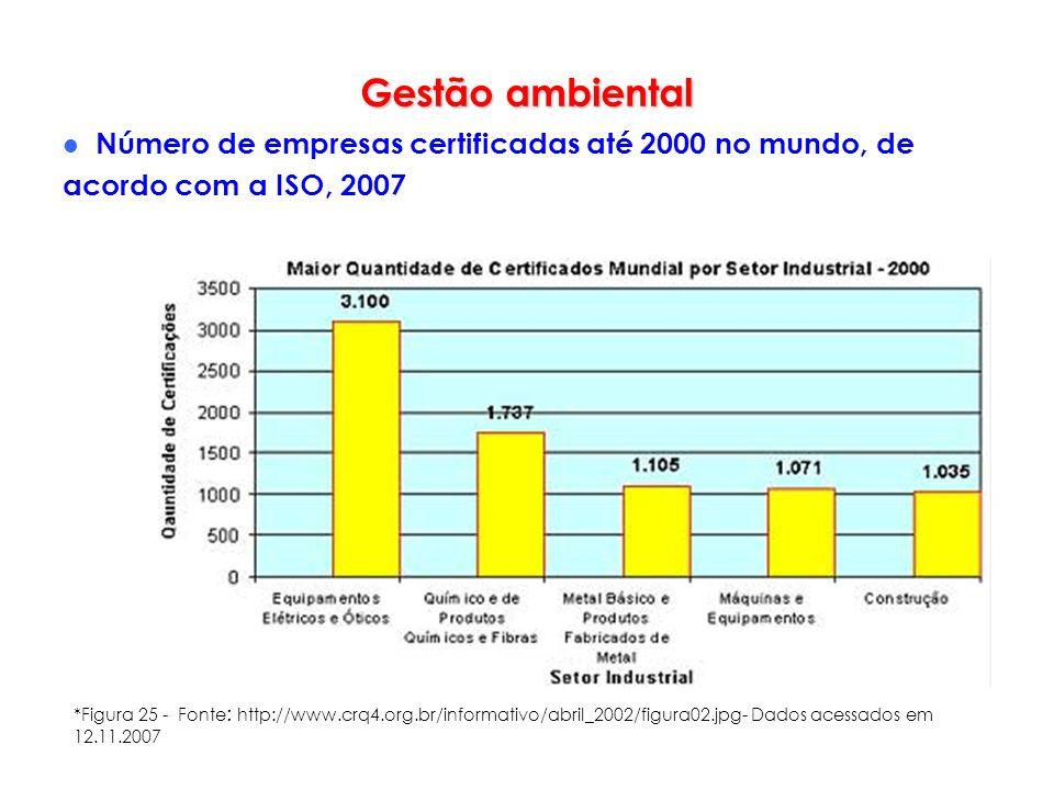 Gestão ambiental Número de empresas certificadas até 2000 no mundo, de acordo com a ISO, 2007.