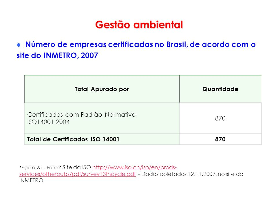 Gestão ambiental Número de empresas certificadas no Brasil, de acordo com o site do INMETRO, 2007. Total Apurado por.