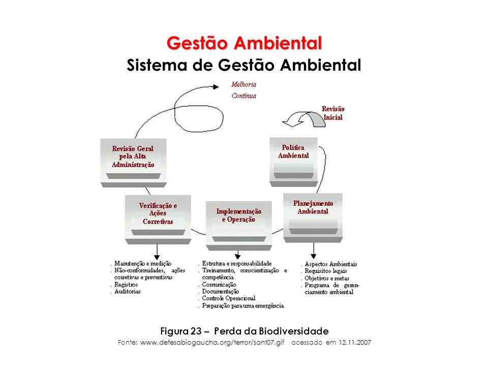 Sistema de Gestão Ambiental Figura 23 – Perda da Biodiversidade
