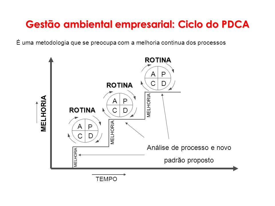 Gestão ambiental empresarial: Ciclo do PDCA