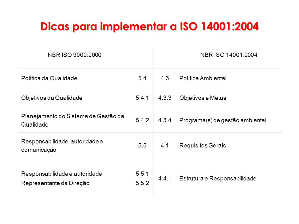 Dicas para implementar a ISO 14001:2004