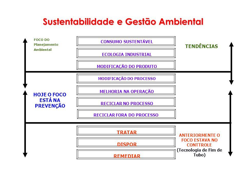 Sustentabilidade e Gestão Ambiental