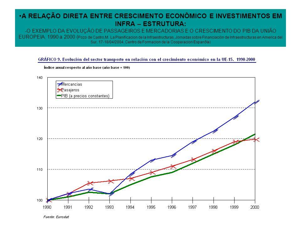 A RELAÇÃO DIRETA ENTRE CRESCIMENTO ECONÔMICO E INVESTIMENTOS EM INFRA – ESTRUTURA: -O EXEMPLO DA EVOLUÇÃO DE PASSAGEIROS E MERCADORIAS E O CRESCIMENTO DO PIB DA UNIÃO EUROPEIA.
