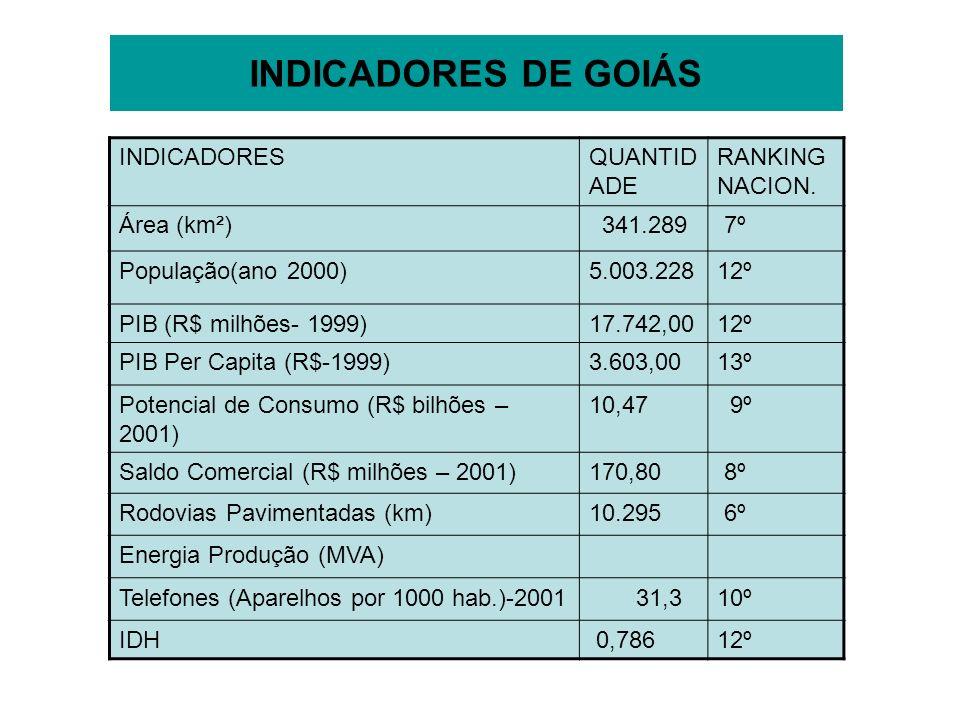 INDICADORES DE GOIÁS INDICADORES QUANTIDADE RANKING NACION. Área (km²)