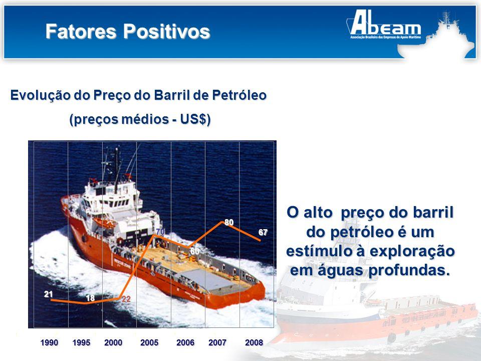 Evolução do Preço do Barril de Petróleo