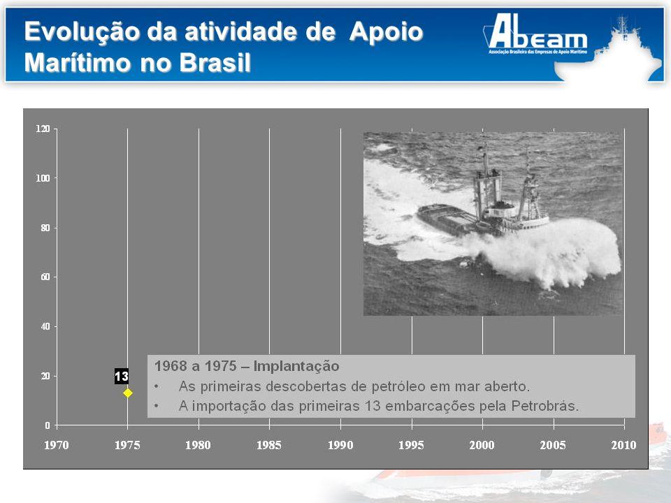 Evolução da atividade de Apoio Marítimo no Brasil