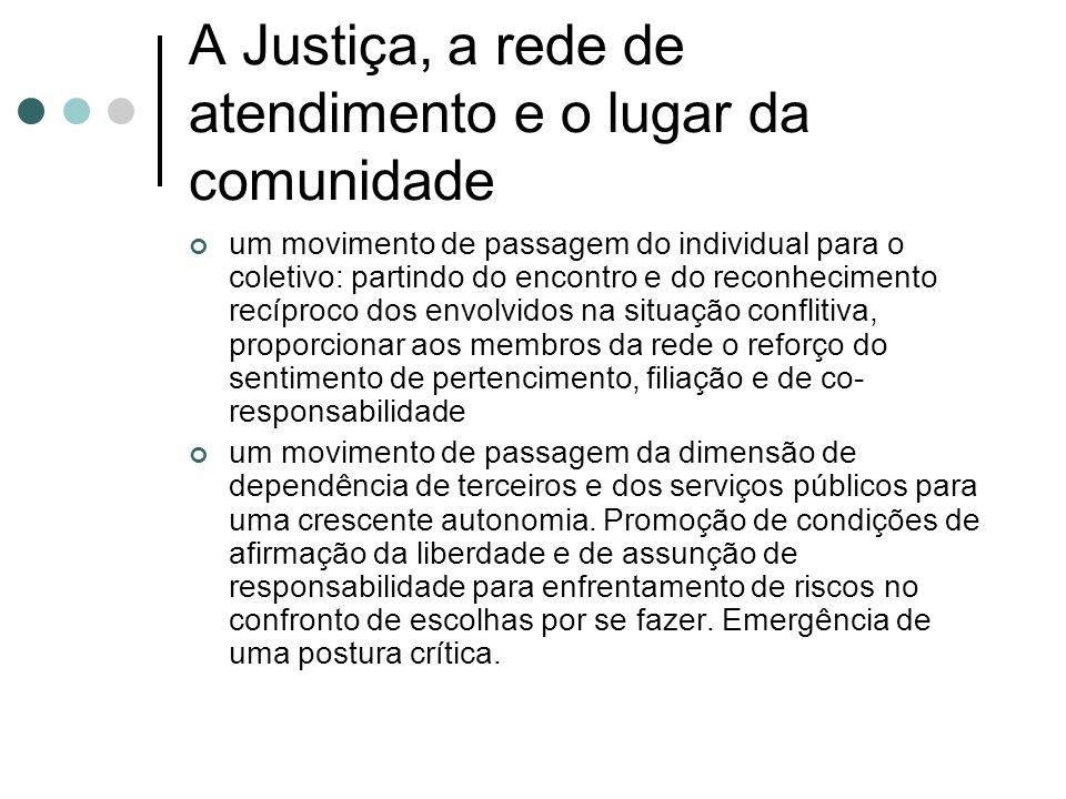 A Justiça, a rede de atendimento e o lugar da comunidade