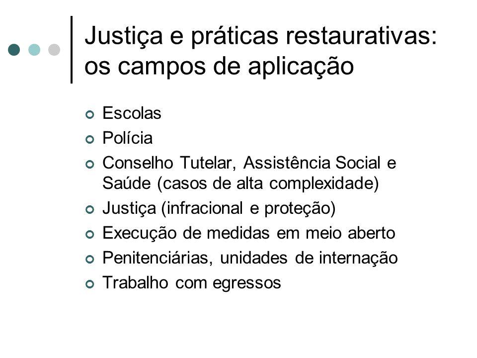 Justiça e práticas restaurativas: os campos de aplicação