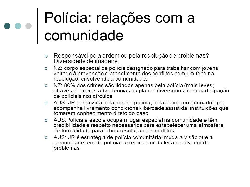 Polícia: relações com a comunidade