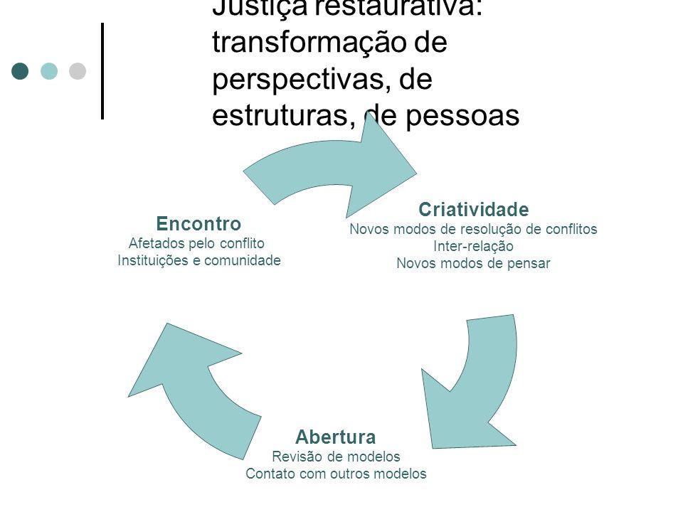 Justiça restaurativa:. transformação de. perspectivas, de