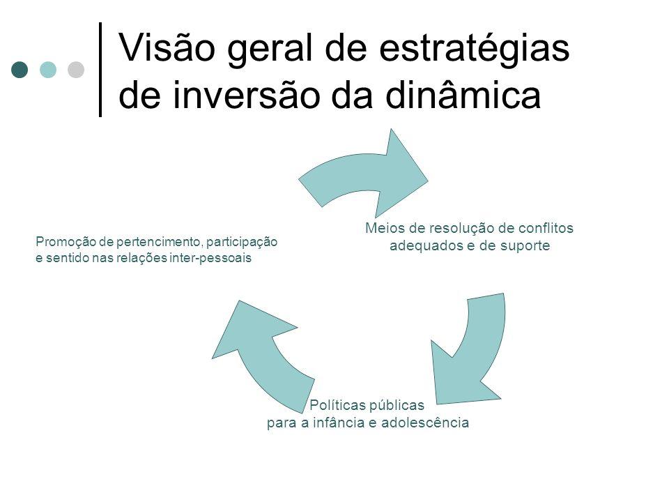 Visão geral de estratégias de inversão da dinâmica