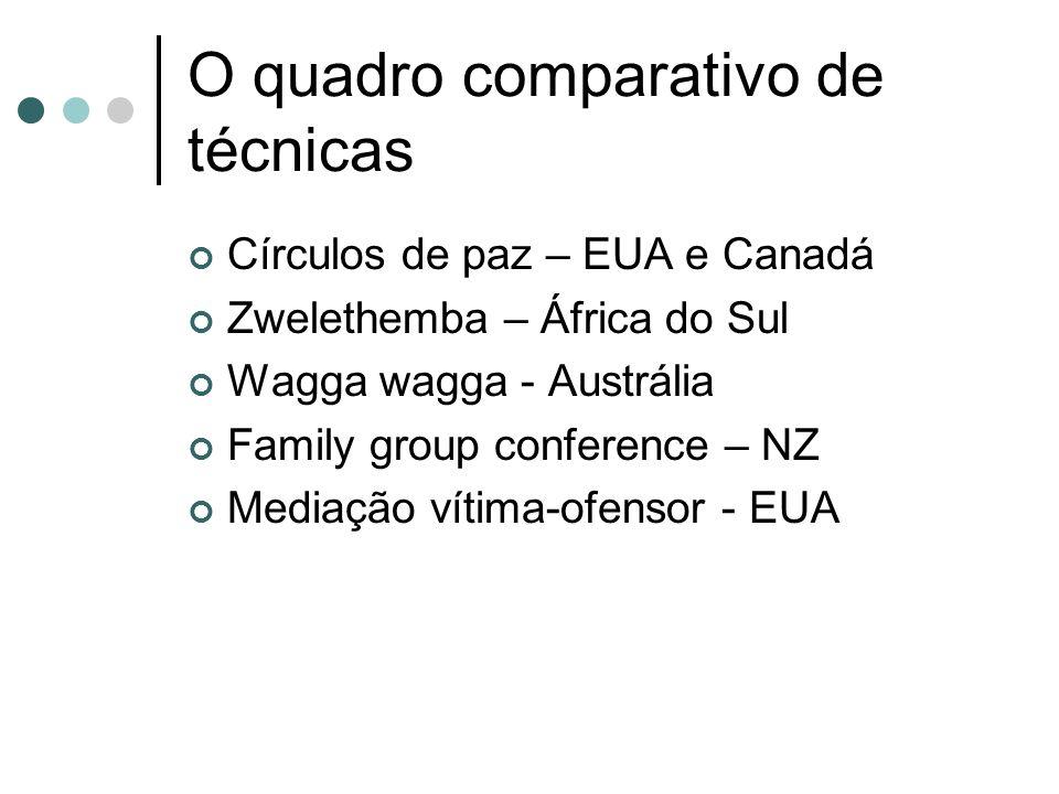 O quadro comparativo de técnicas