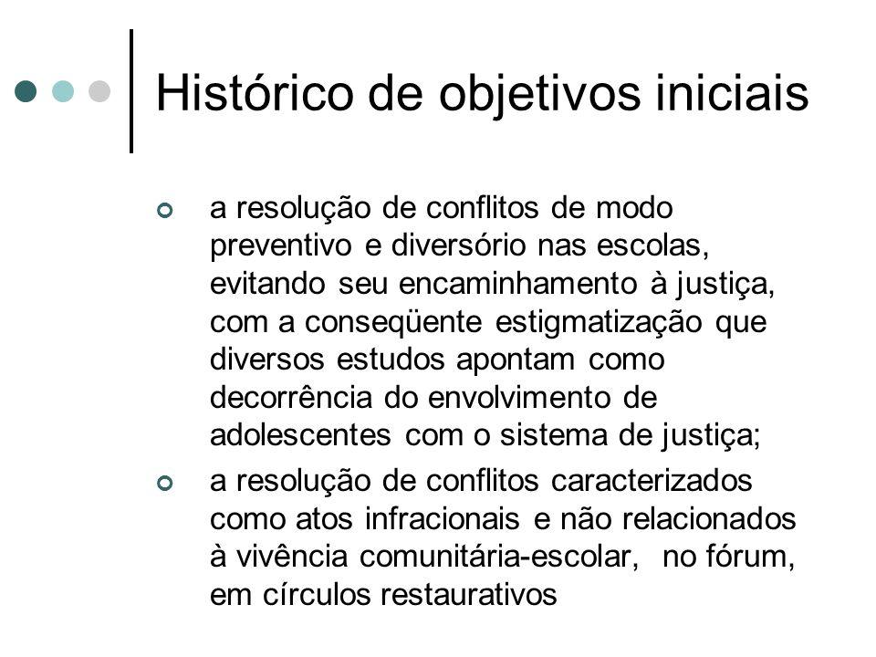 Histórico de objetivos iniciais