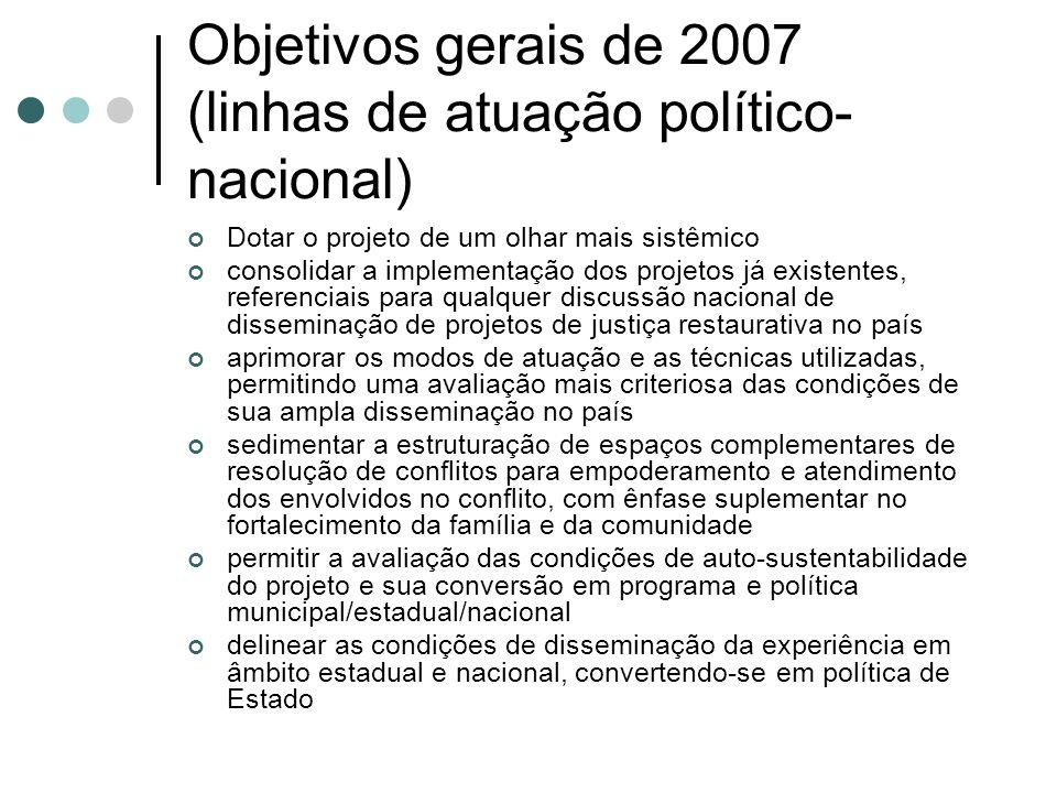 Objetivos gerais de 2007 (linhas de atuação político-nacional)