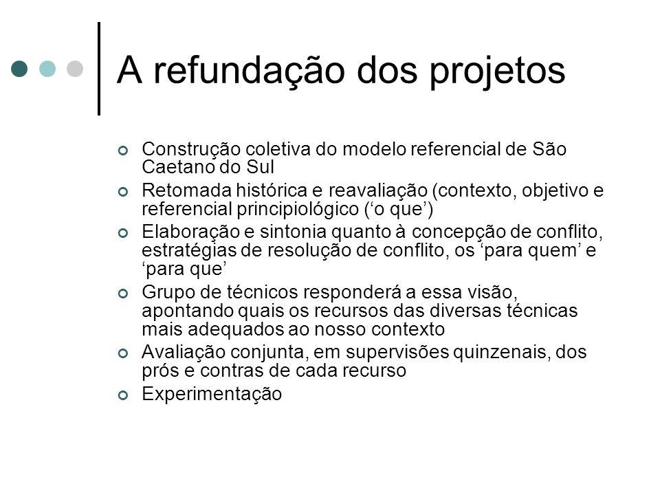 A refundação dos projetos