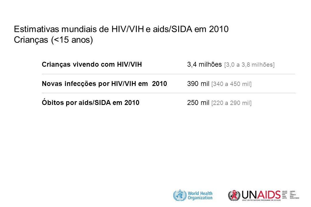 Estimativas mundiais de HIV/VIH e aids/SIDA em 2010