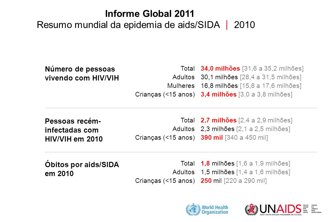 Resumo mundial da epidemia de aids/SIDA  2010