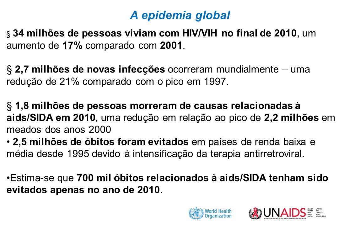 A epidemia global § 34 milhões de pessoas viviam com HIV/VIH no final de 2010, um aumento de 17% comparado com 2001.