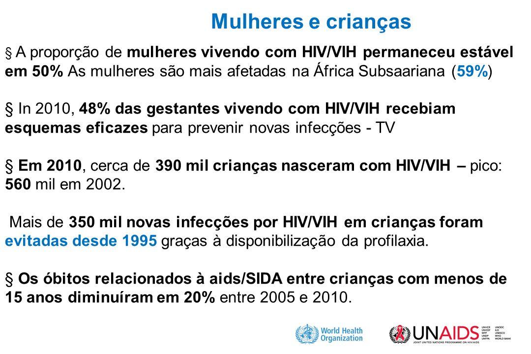 Mulheres e crianças § A proporção de mulheres vivendo com HIV/VIH permaneceu estável em 50% As mulheres são mais afetadas na África Subsaariana (59%)