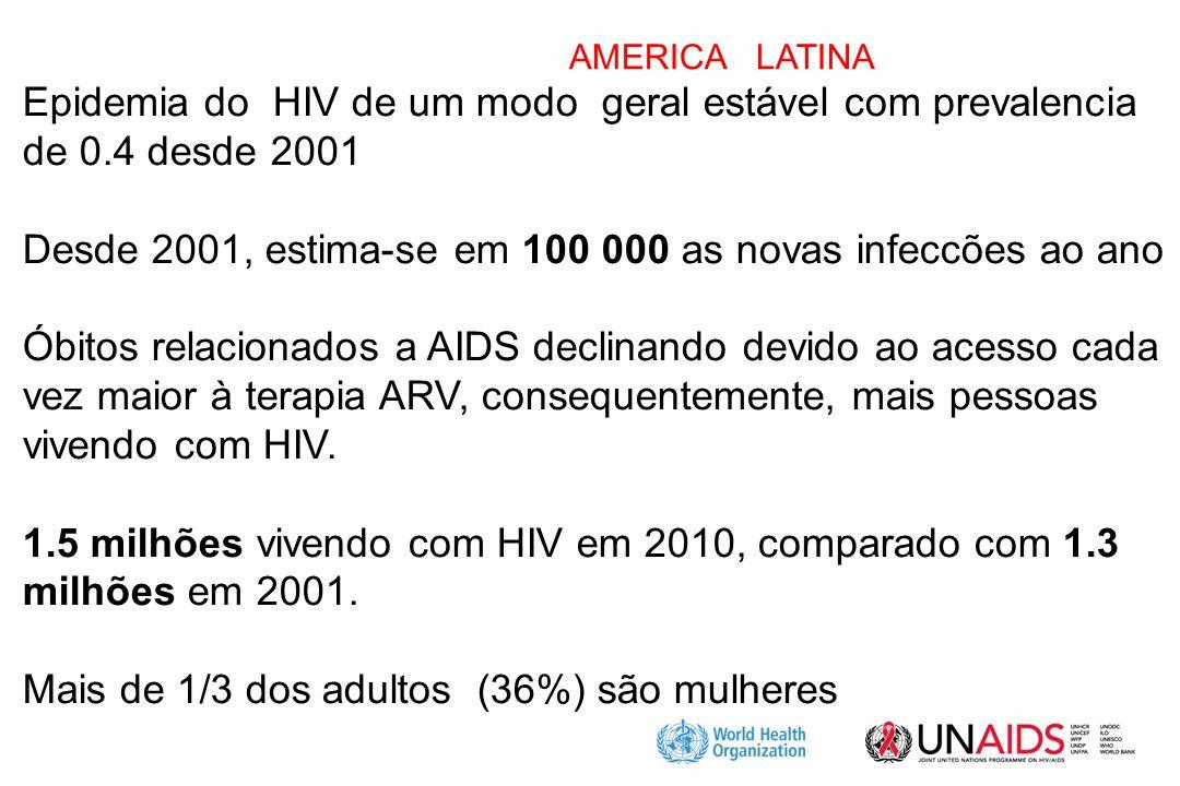 Desde 2001, estima-se em 100 000 as novas infeccões ao ano