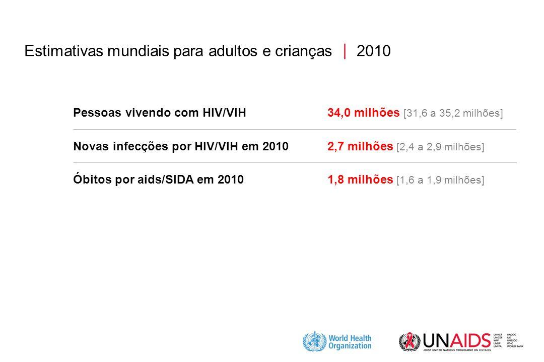 Estimativas mundiais para adultos e crianças  2010