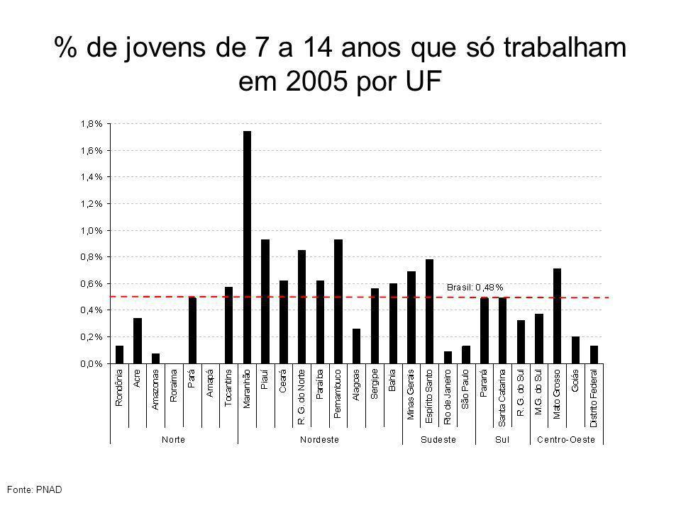 % de jovens de 7 a 14 anos que só trabalham em 2005 por UF