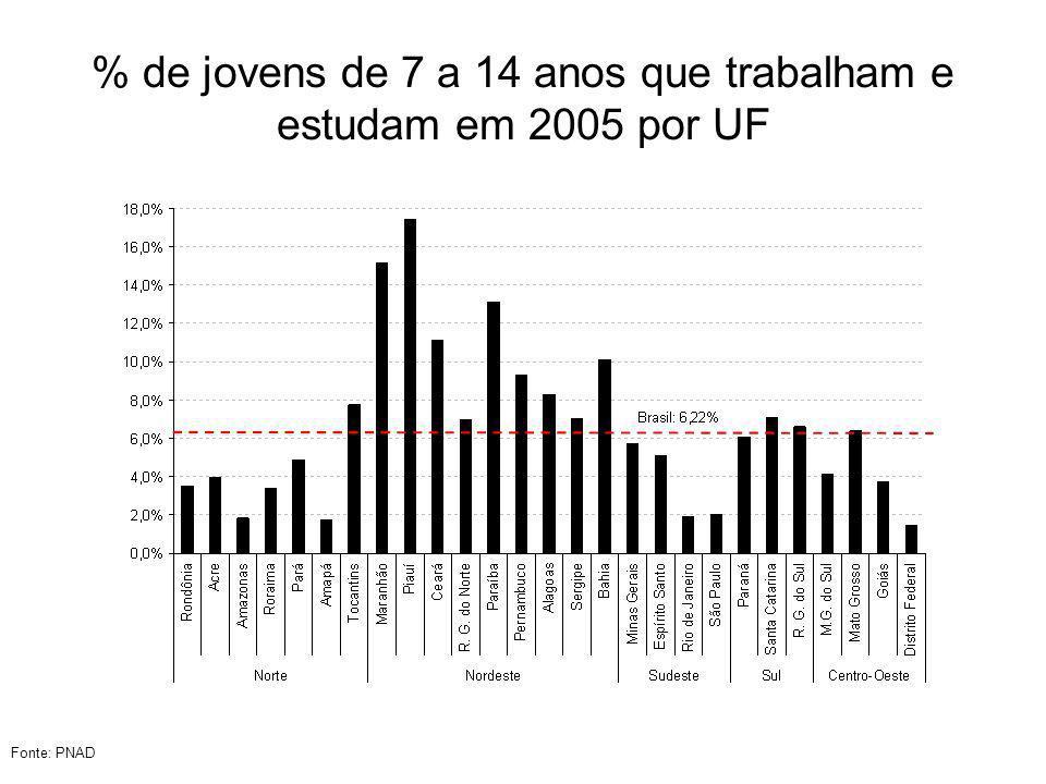 % de jovens de 7 a 14 anos que trabalham e estudam em 2005 por UF