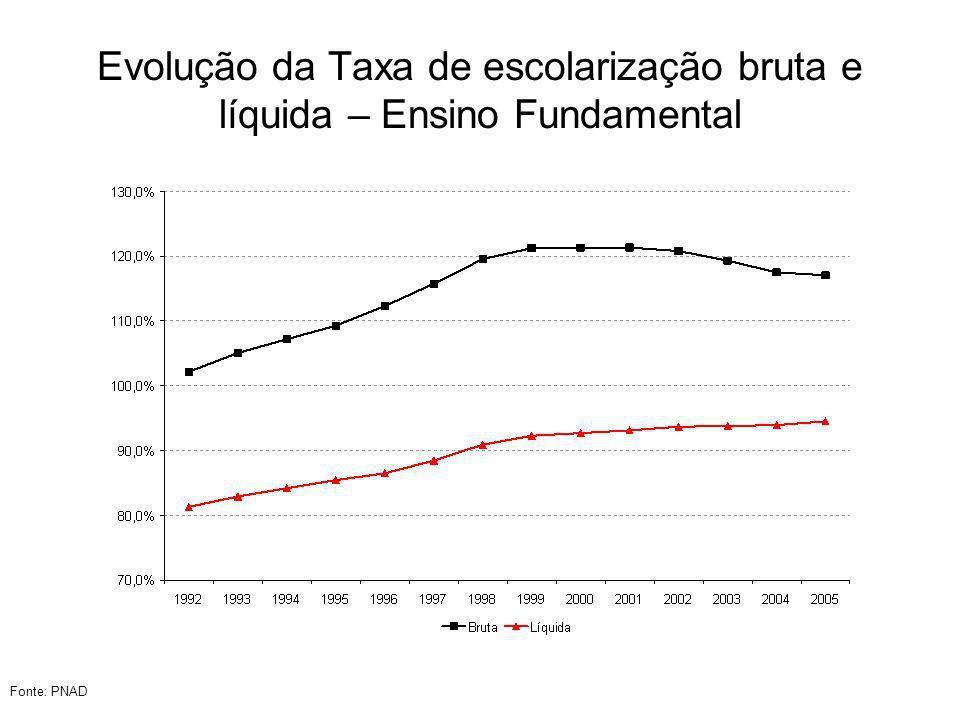 Evolução da Taxa de escolarização bruta e líquida – Ensino Fundamental
