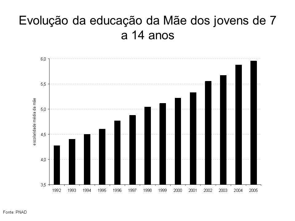 Evolução da educação da Mãe dos jovens de 7 a 14 anos