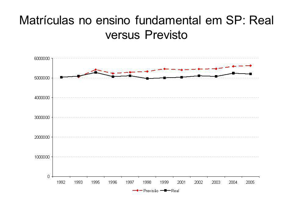 Matrículas no ensino fundamental em SP: Real versus Previsto