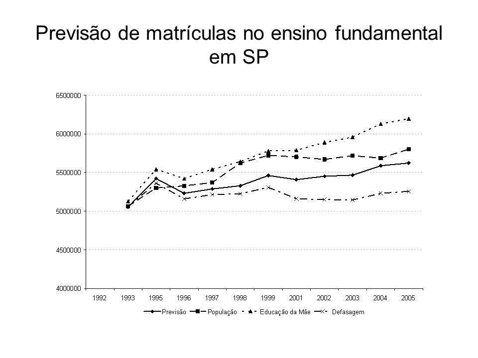 Previsão de matrículas no ensino fundamental em SP