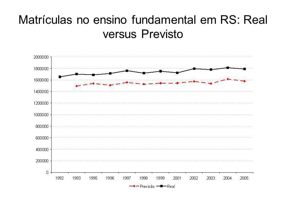 Matrículas no ensino fundamental em RS: Real versus Previsto