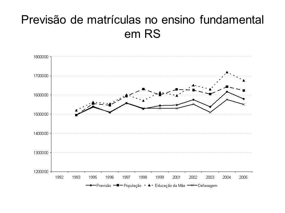 Previsão de matrículas no ensino fundamental em RS