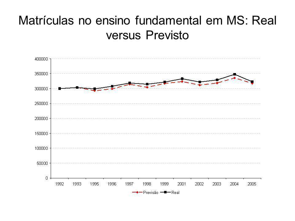 Matrículas no ensino fundamental em MS: Real versus Previsto