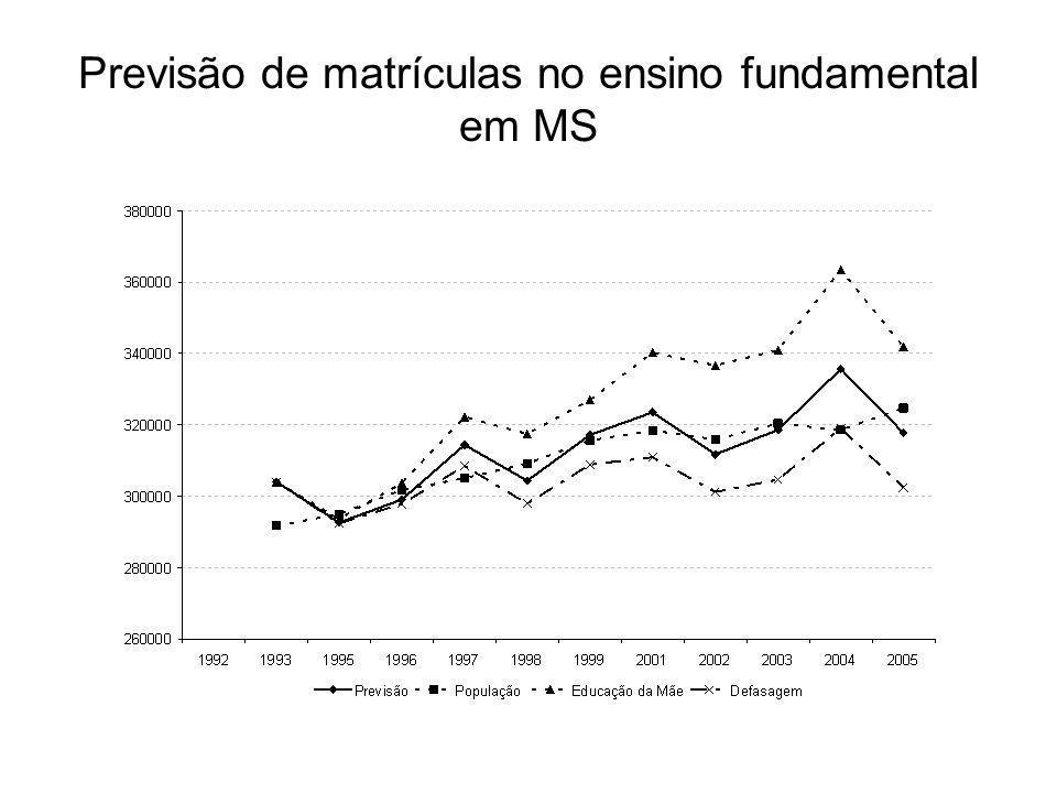 Previsão de matrículas no ensino fundamental em MS