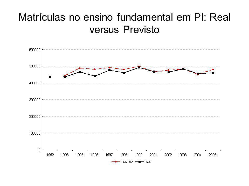 Matrículas no ensino fundamental em PI: Real versus Previsto