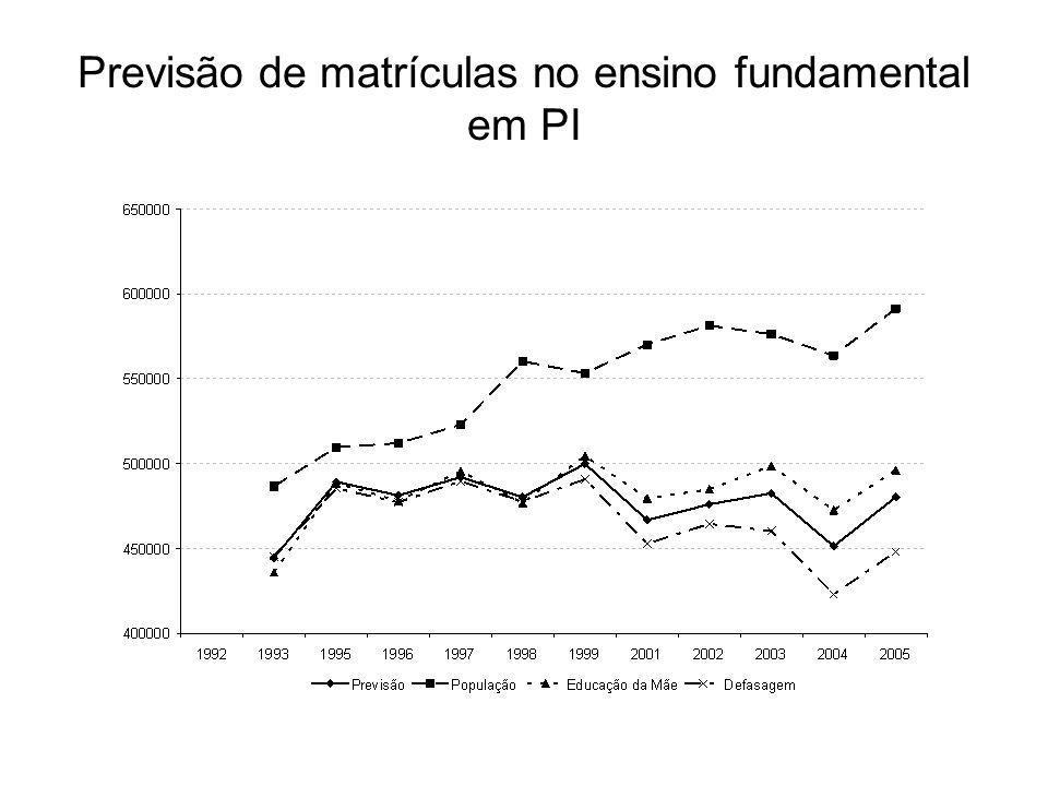 Previsão de matrículas no ensino fundamental em PI