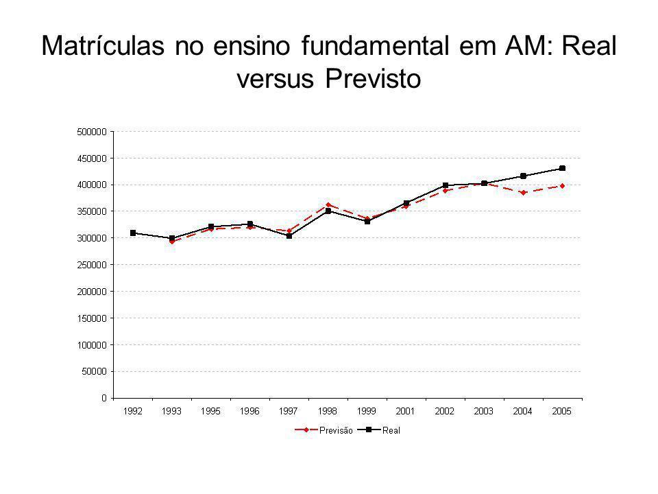 Matrículas no ensino fundamental em AM: Real versus Previsto
